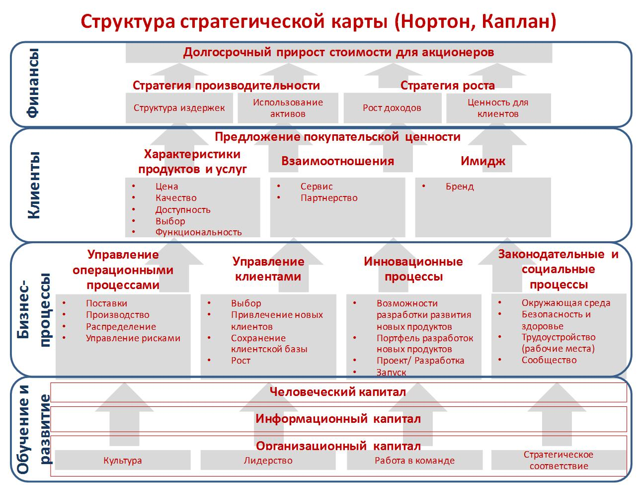 operational management kaplan nortan generic map Strategy maps and balanced scorecards   organisations to direct management attention  (kaplan & norton, 2004: 33) strategy map.