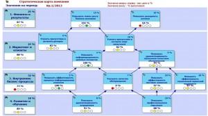 Стратегическая карта компании