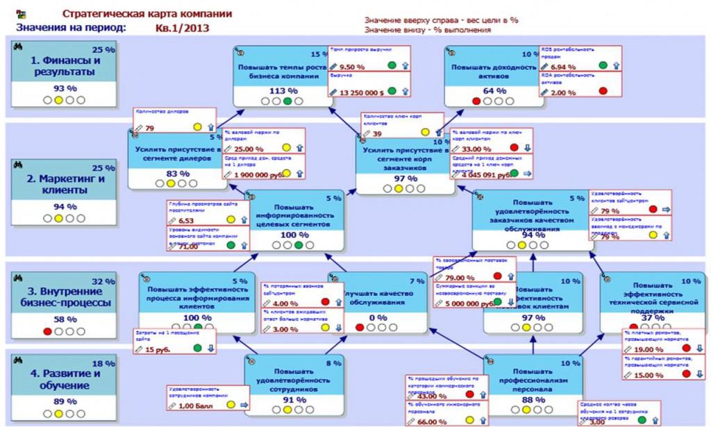 Стратегическая карта компании с показателями/ KPI