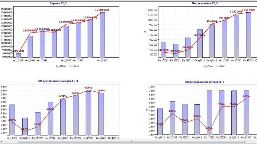 Дэшборд финансовых показателей компании БЕ_3