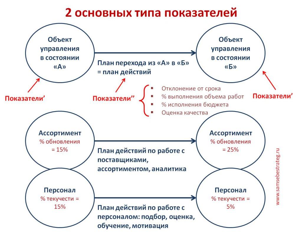 KPI. Базовые принципы методологии KPI