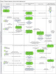 Процесс продаж новостройки Процедура 2