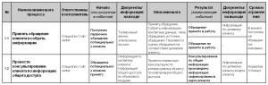 Рис.2. Табличное описание процесса.