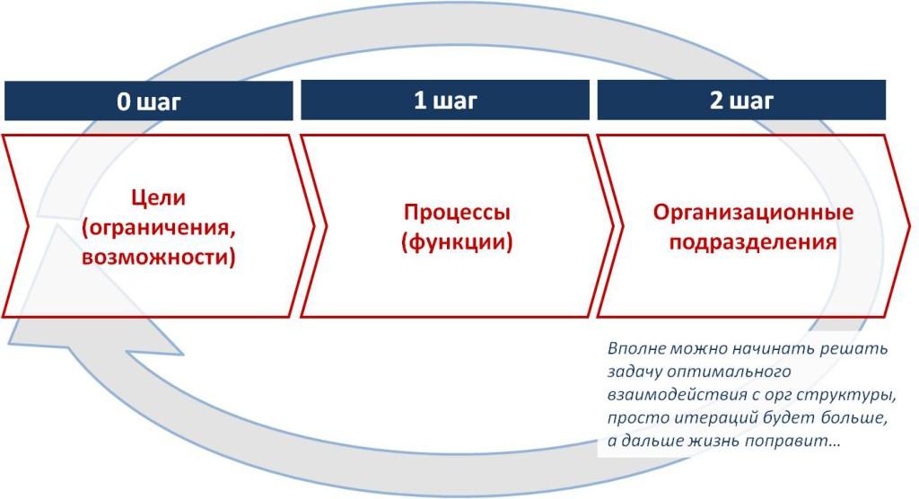 Классический подход к формированию организационных схем взаимодействия