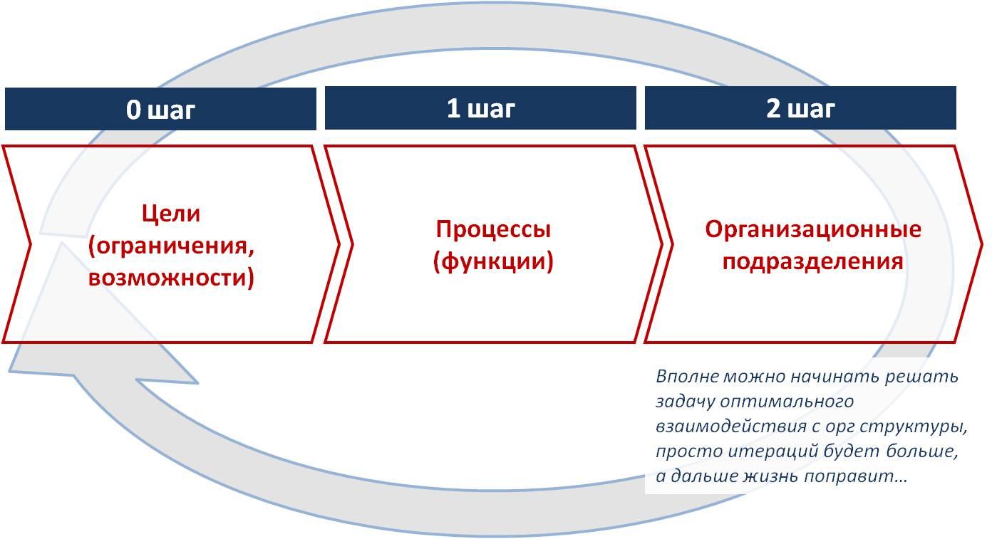 структурная организационная схема холдинга
