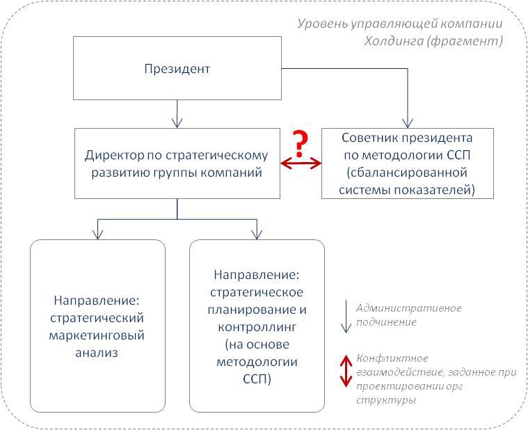 Пример конфликта