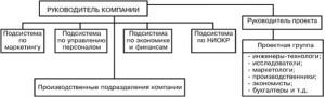Рисунок 3. Пример проектной структуры управления