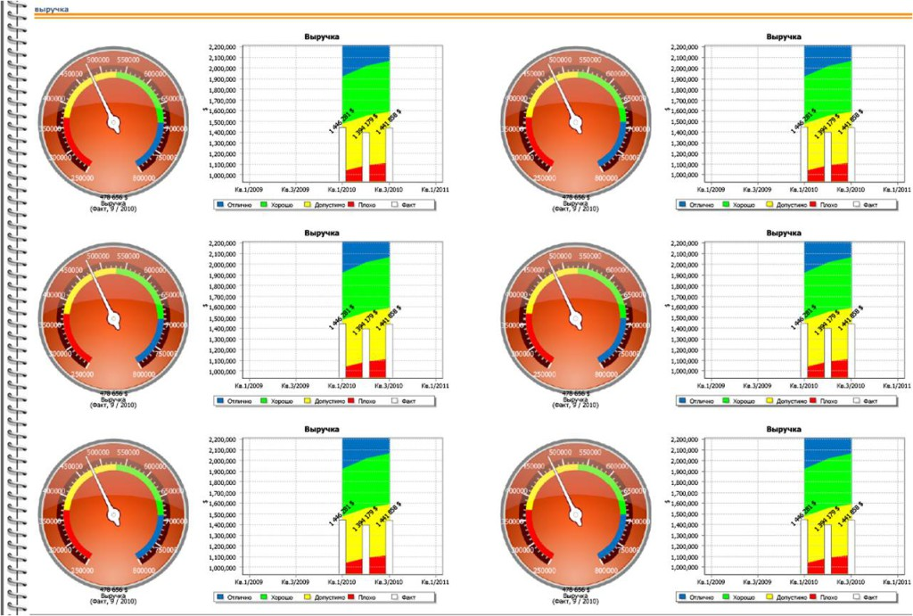DashBoard Visualize KPIs Simplify Perseption. Tretiak Sergei