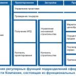 komponent-model-biznesa