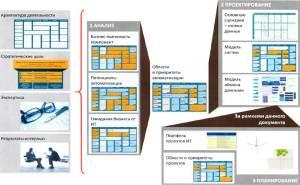 подход к разработке ИТ стратегии