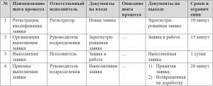 tab-1-tablichnoe-opisanie-protsessa-obrabotka-zayavok